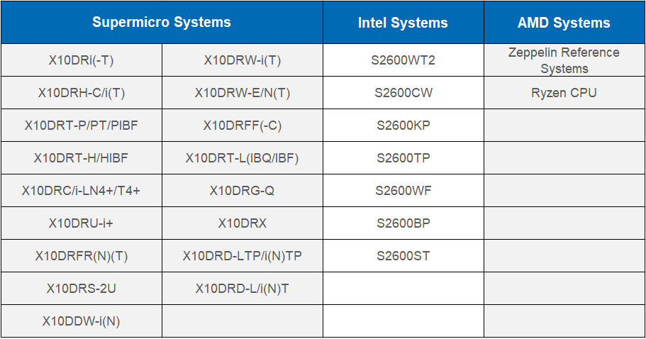 System Compatibility chart